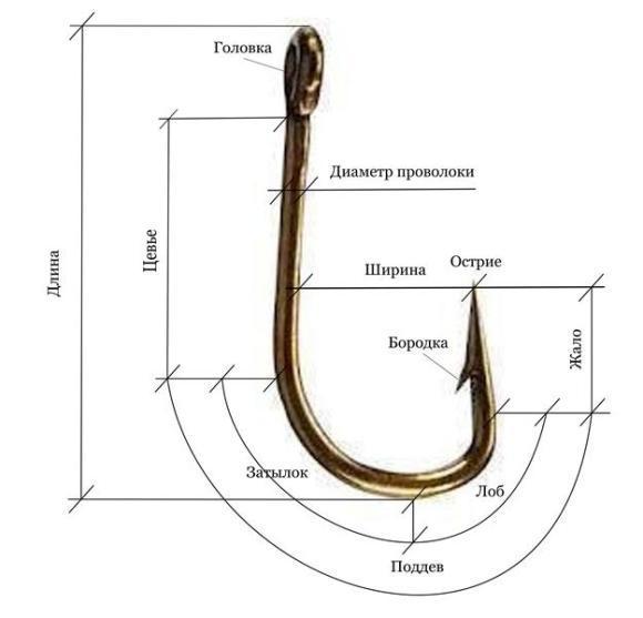 Названия частей рыболовного крючка
